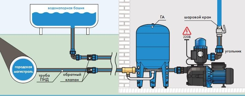 Как схема водоснабжения самовсасывающего насоса возможности своевременной